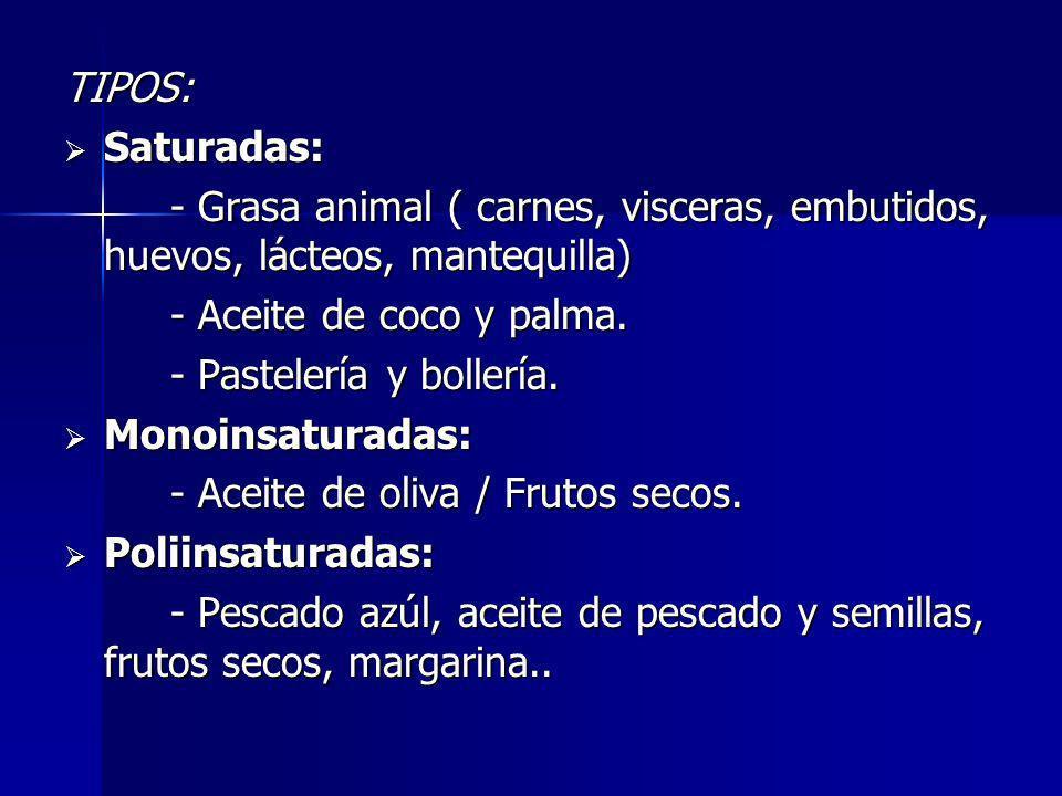 TIPOS: Saturadas: Saturadas: - Grasa animal ( carnes, visceras, embutidos, huevos, lácteos, mantequilla) - Aceite de coco y palma. - Pastelería y boll