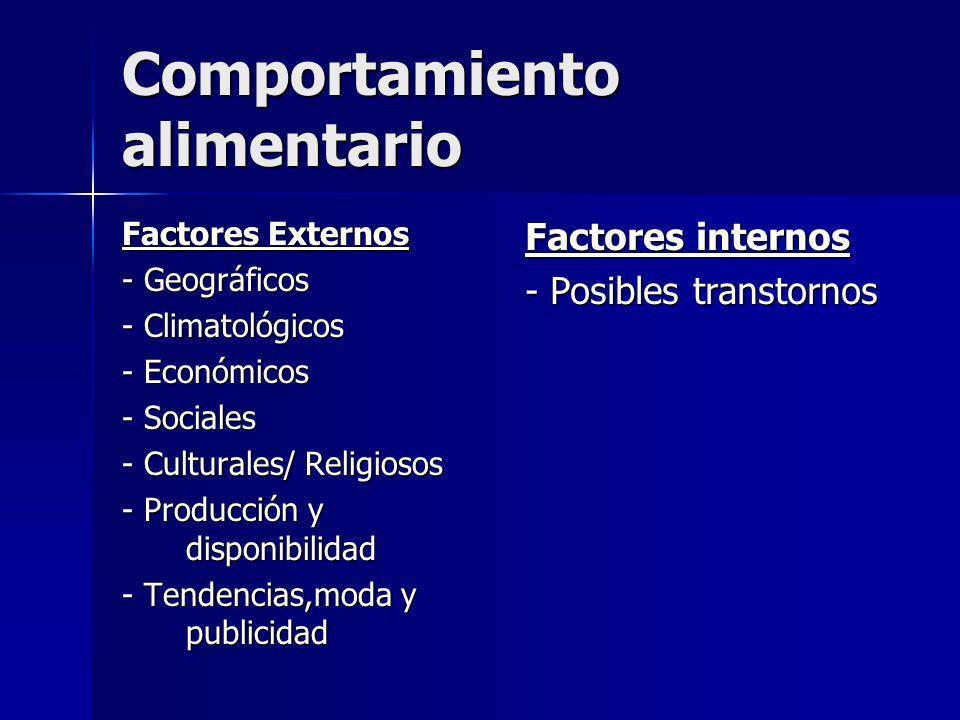 Comportamiento alimentario Factores Externos - Geográficos - Climatológicos - Económicos - Sociales - Culturales/ Religiosos - Producción y disponibil