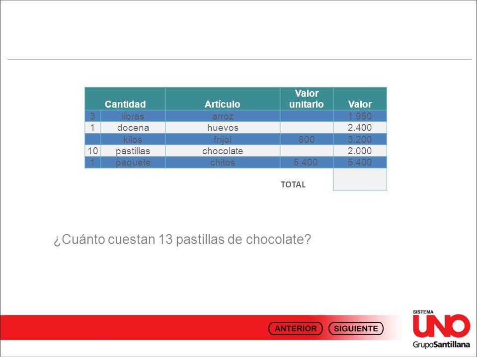 ¿Cuánto cuestan 13 pastillas de chocolate? CantidadArtículo Valor unitarioValor 3librasarroz 1.950 1docenahuevos 2.400 kilosfríjol8003.200 10pastillas
