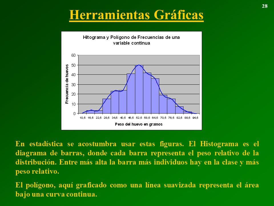 Herramientas Gráficas 28 En estadística se acostumbra usar estas figuras. El Histograma es el diagrama de barras, donde cada barra representa el peso