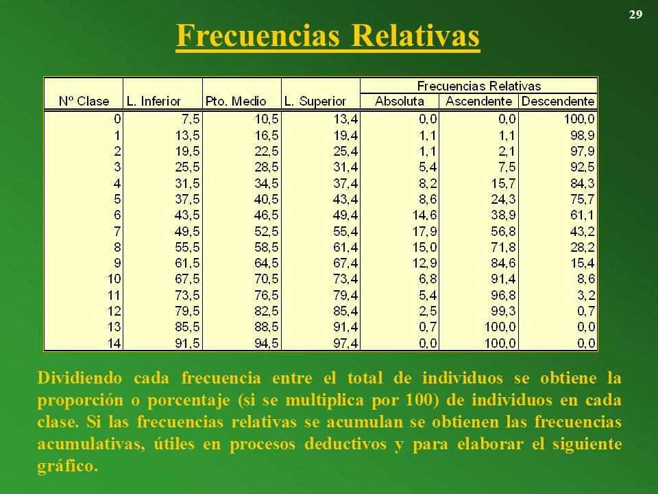Frecuencias Relativas 29 Dividiendo cada frecuencia entre el total de individuos se obtiene la proporción o porcentaje (si se multiplica por 100) de i