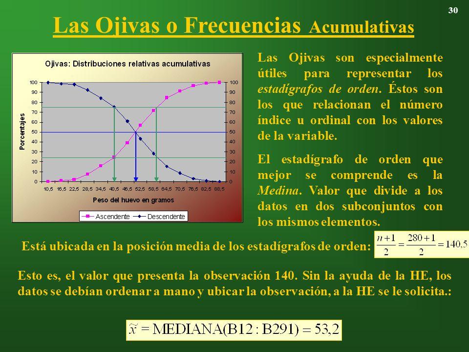 Las Ojivas o Frecuencias Acumulativas 30 Las Ojivas son especialmente útiles para representar los estadígrafos de orden. Éstos son los que relacionan
