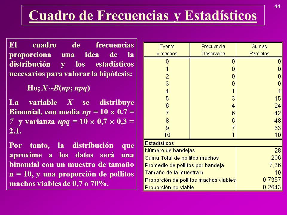 Cuadro de Frecuencias y Estadísticos 44 El cuadro de frecuencias proporciona una idea de la distribución y los estadísticos necesarios para valorar la