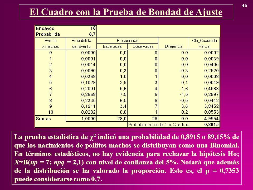 El Cuadro con la Prueba de Bondad de Ajuste 46 La prueba estadística de 2 indicó una probabilidad de 0,8915 o 89,15% de que los nacimientos de pollito