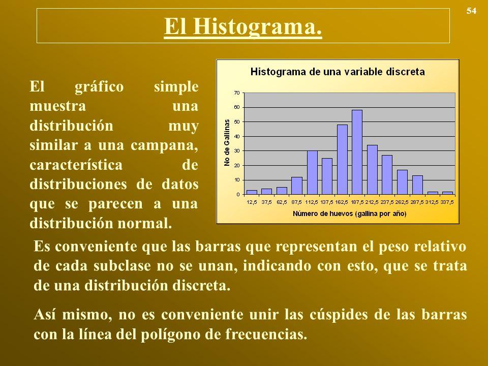 El Histograma. 54 El gráfico simple muestra una distribución muy similar a una campana, característica de distribuciones de datos que se parecen a una