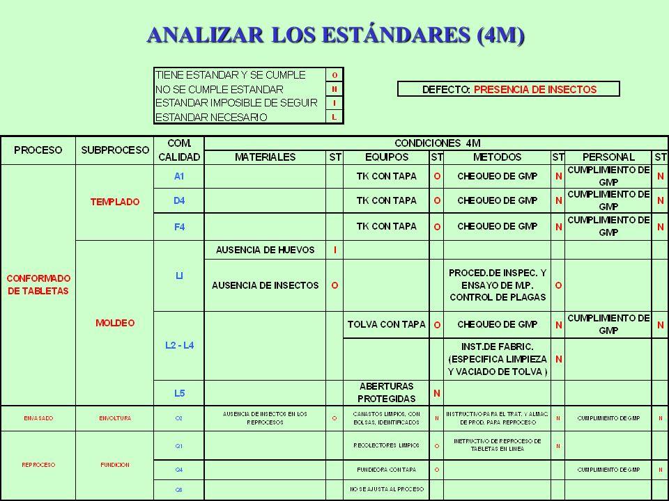 ANALIZAR LOS ESTÁNDARES (4M)
