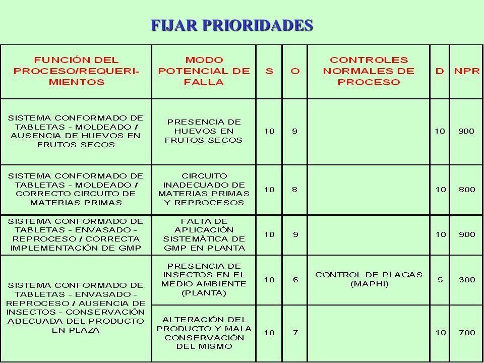 FIJAR PRIORIDADES