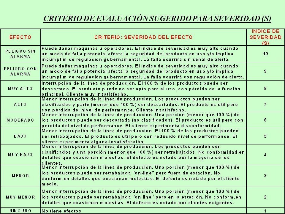CRITERIO DE EVALUACIÓN SUGERIDO PARA SEVERIDAD (S)