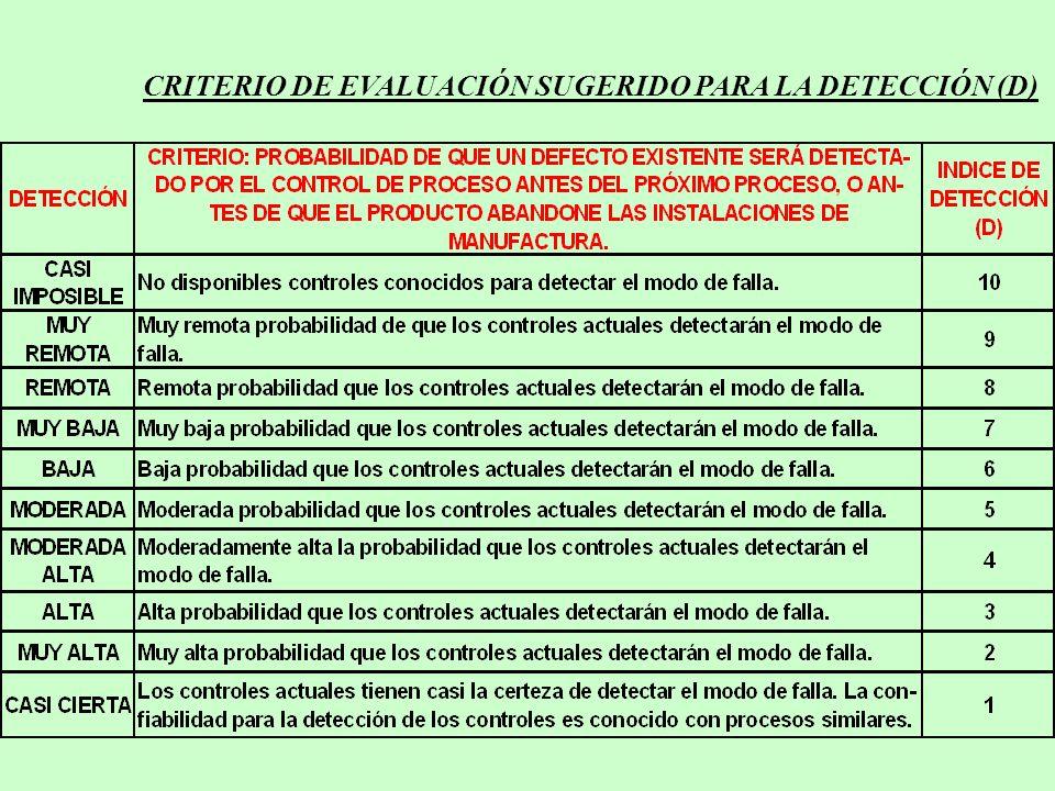 CRITERIO DE EVALUACIÓN SUGERIDO PARA LA DETECCIÓN (D)