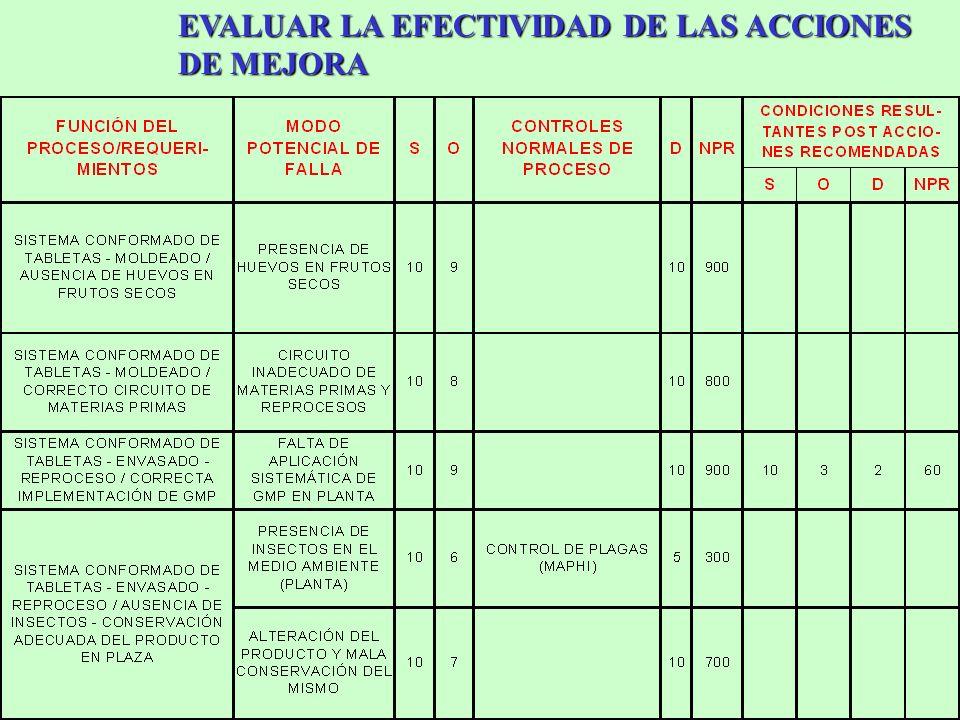 EVALUAR LA EFECTIVIDAD DE LAS ACCIONES DE MEJORA