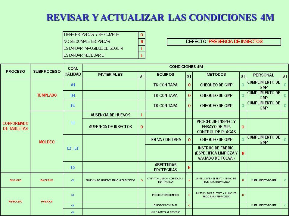 REVISAR Y ACTUALIZAR LAS CONDICIONES 4M