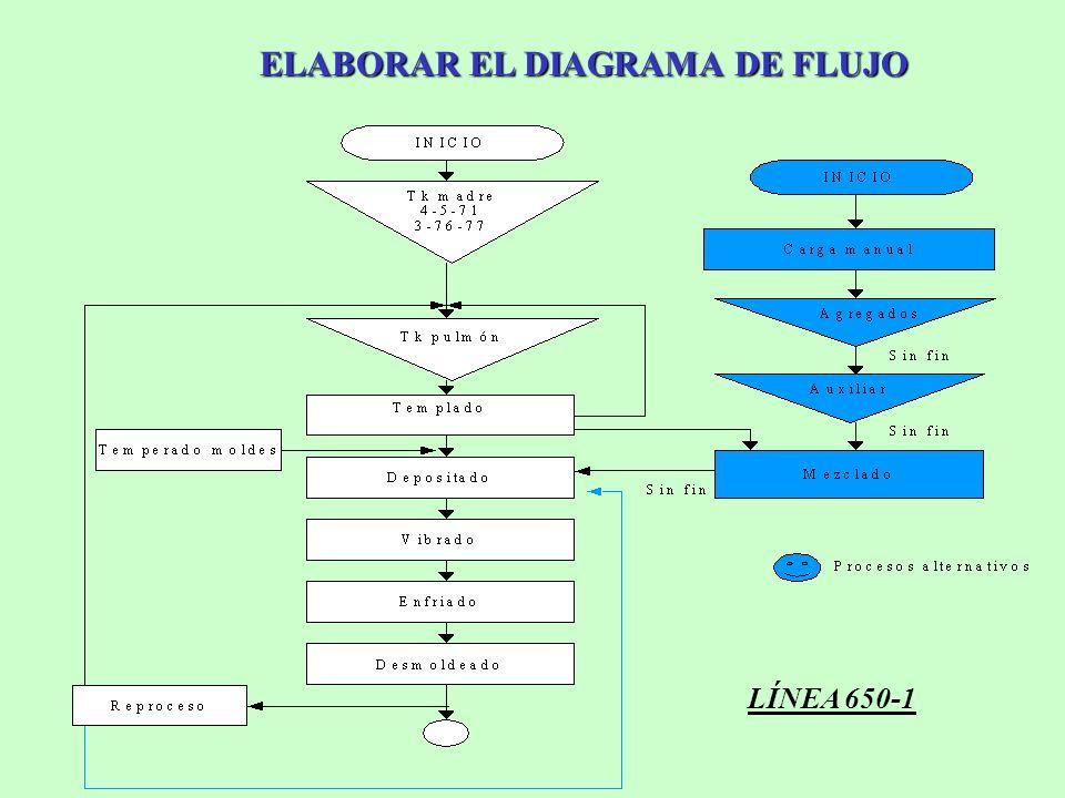 ELABORAR EL DIAGRAMA DE FLUJO LÍNEA 650-1