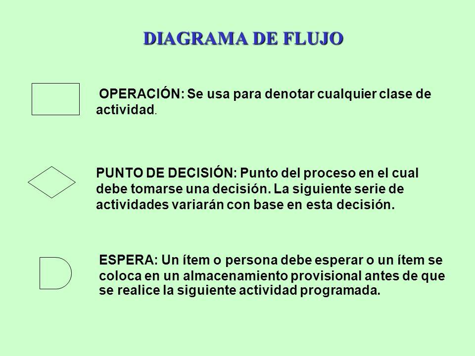 DIAGRAMA DE FLUJO OPERACIÓN: Se usa para denotar cualquier clase de actividad. PUNTO DE DECISIÓN: Punto del proceso en el cual debe tomarse una decisi