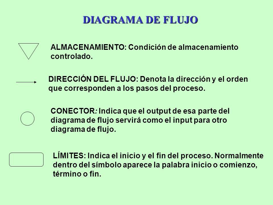 DIAGRAMA DE FLUJO DIAGRAMA DE FLUJO ALMACENAMIENTO: Condición de almacenamiento controlado. DIRECCIÓN DEL FLUJO: Denota la dirección y el orden que co