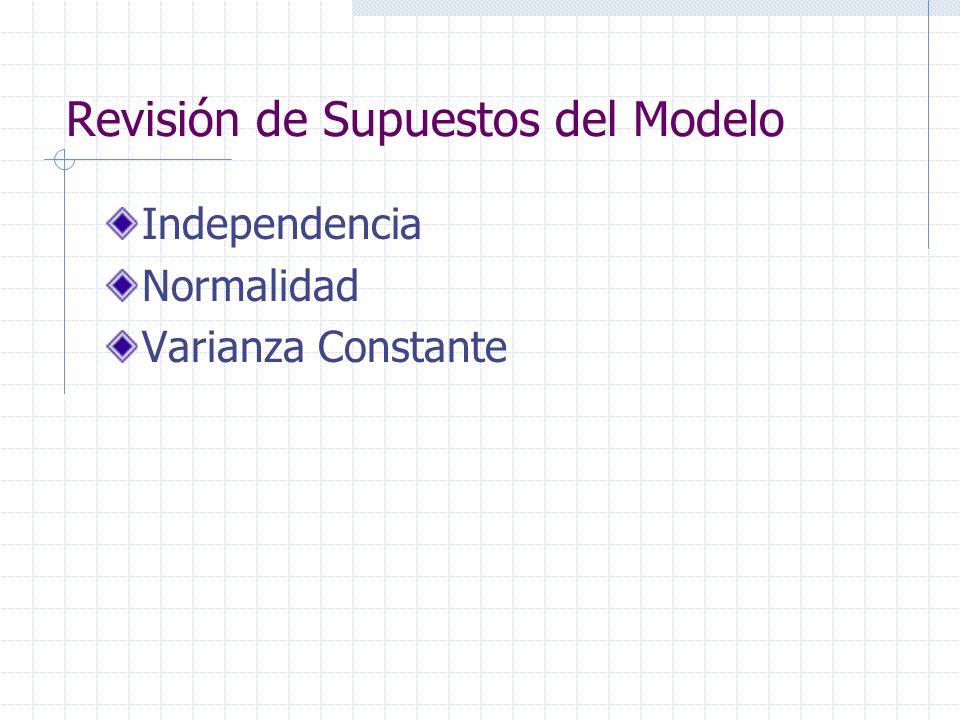 Revisión de Supuestos del Modelo Independencia Normalidad Varianza Constante