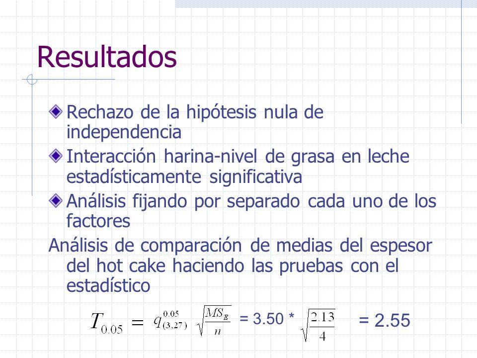 Resultados Rechazo de la hipótesis nula de independencia Interacción harina-nivel de grasa en leche estadísticamente significativa Análisis fijando po