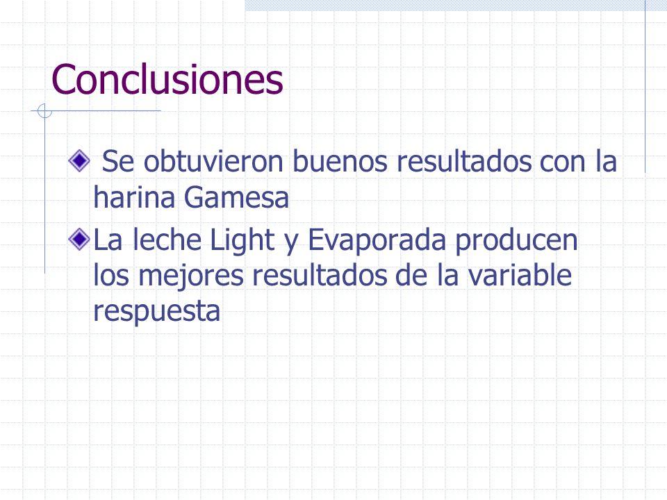 Conclusiones Se obtuvieron buenos resultados con la harina Gamesa La leche Light y Evaporada producen los mejores resultados de la variable respuesta