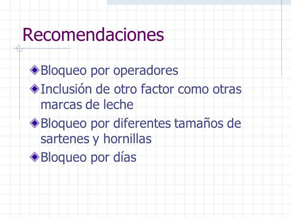 Recomendaciones Bloqueo por operadores Inclusión de otro factor como otras marcas de leche Bloqueo por diferentes tamaños de sartenes y hornillas Bloq
