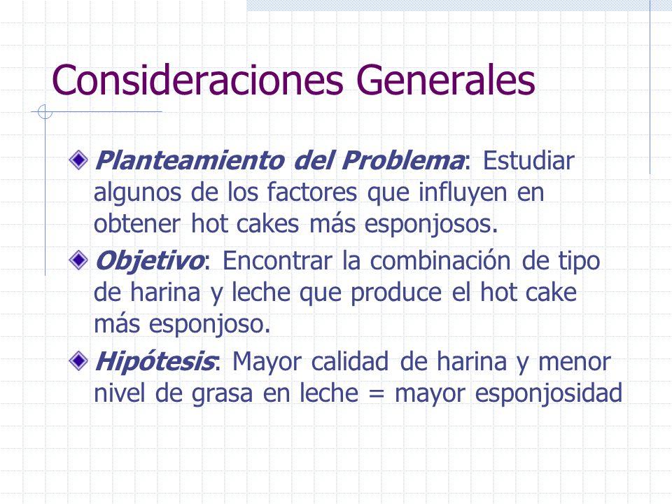 Consideraciones Generales Planteamiento del Problema: Estudiar algunos de los factores que influyen en obtener hot cakes más esponjosos. Objetivo: Enc