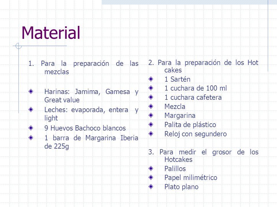 Material 1. Para la preparación de las mezclas Harinas: Jamima, Gamesa y Great value Leches: evaporada, entera y light 9 Huevos Bachoco blancos 1 barr