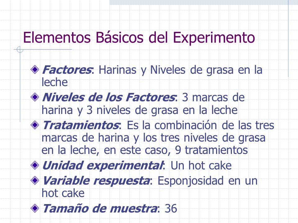 Elementos Básicos del Experimento Factores: Harinas y Niveles de grasa en la leche Niveles de los Factores: 3 marcas de harina y 3 niveles de grasa en