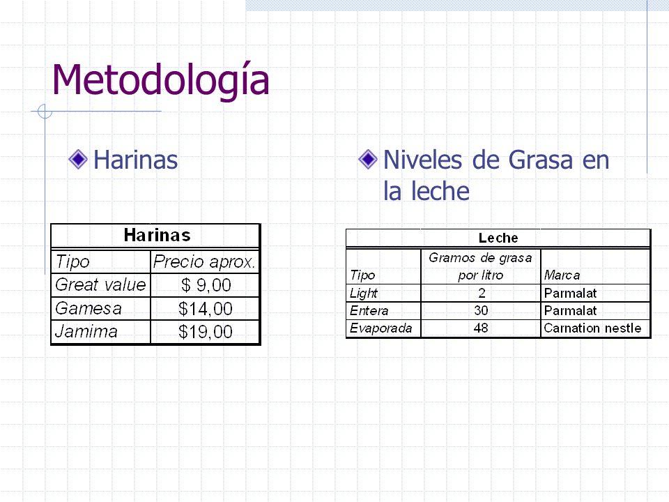 Metodología Mezclas Aleatorización de harinas y leches Formación de los 9 tratamientos Aleatorización de huevos a cada tratamiento