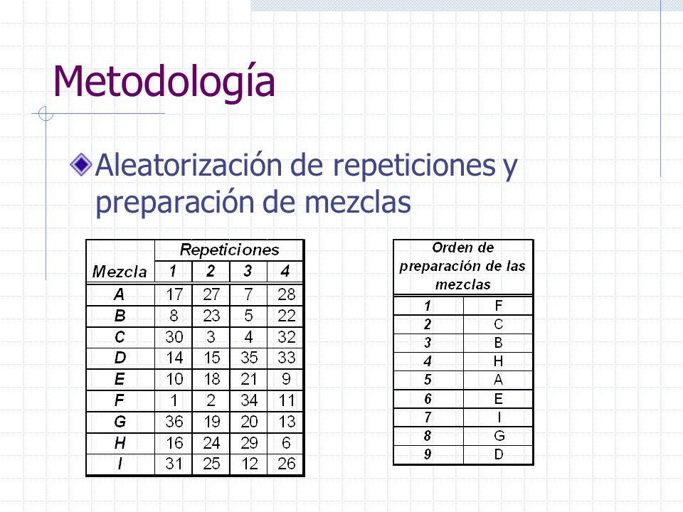 Metodología Aleatorización de repeticiones y preparación de mezclas
