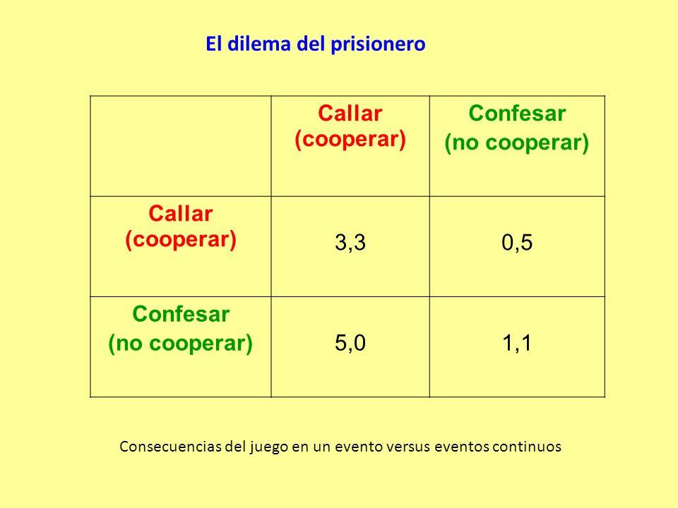 Callar (cooperar) Confesar (no cooperar) Callar (cooperar) 3,30,5 Confesar (no cooperar)5,01,1 El dilema del prisionero Consecuencias del juego en un evento versus eventos continuos