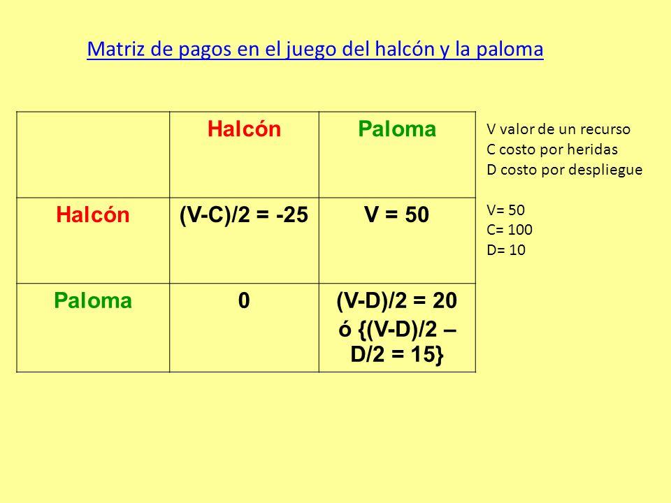 HalcónPaloma Halcón(V-C)/2 = -25V = 50 Paloma0(V-D)/2 = 20 ó {(V-D)/2 – D/2 = 15} Matriz de pagos en el juego del halcón y la paloma V valor de un recurso C costo por heridas D costo por despliegue V= 50 C= 100 D= 10