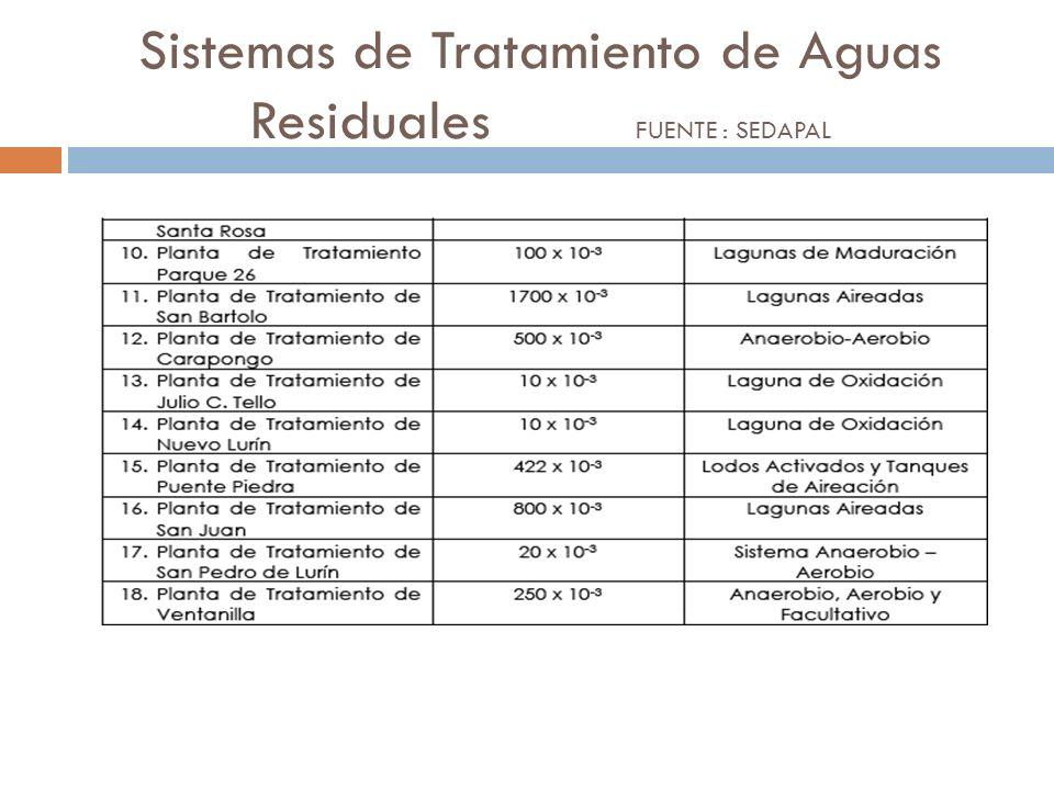 Sistemas de Tratamiento de Aguas Residuales FUENTE : SEDAPAL