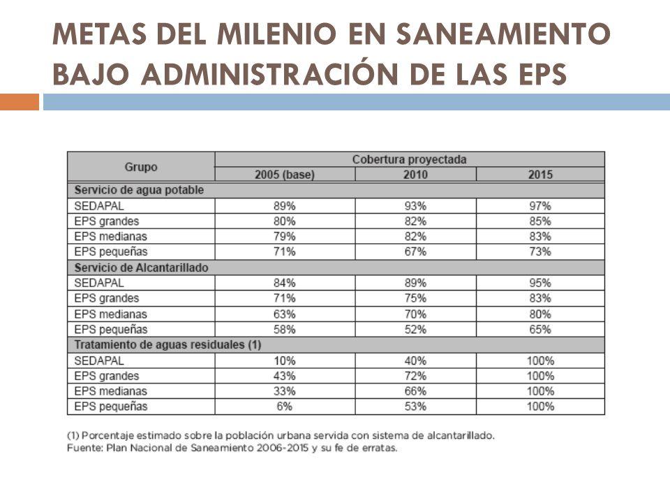 METAS DEL MILENIO EN SANEAMIENTO BAJO ADMINISTRACIÓN DE LAS EPS
