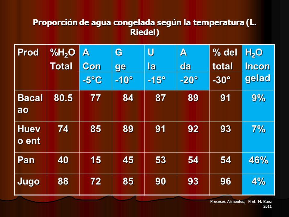 Procesos Alimentos; Prof. M. Báez 2011 Proporción de agua congelada según la temperatura (L. Riedel) Prod %H 2 O TotalACon-5°CGge-10°Ula-15°Ada-20° %