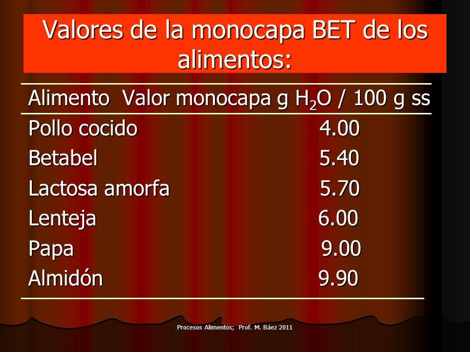 Procesos Alimentos; Prof. M. Báez 2011 Valores de la monocapa BET de los alimentos: Alimento Valor monocapa g H 2 O / 100 g ss Pollo cocido 4.00 Betab