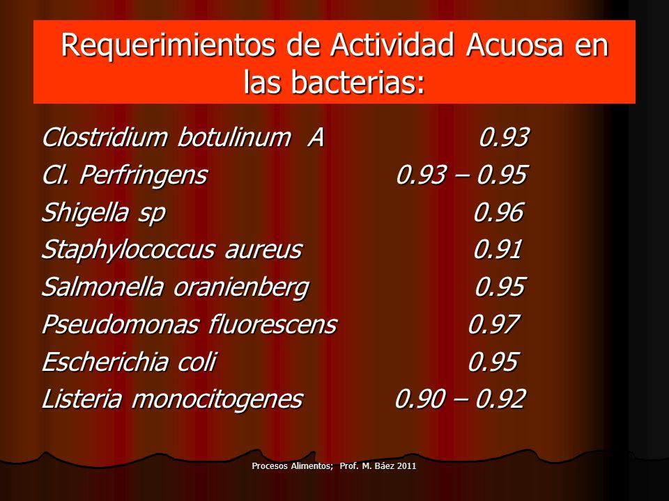 Procesos Alimentos; Prof. M. Báez 2011 Requerimientos de Actividad Acuosa en las bacterias: Clostridium botulinum A 0.93 Cl. Perfringens 0.93 – 0.95 S