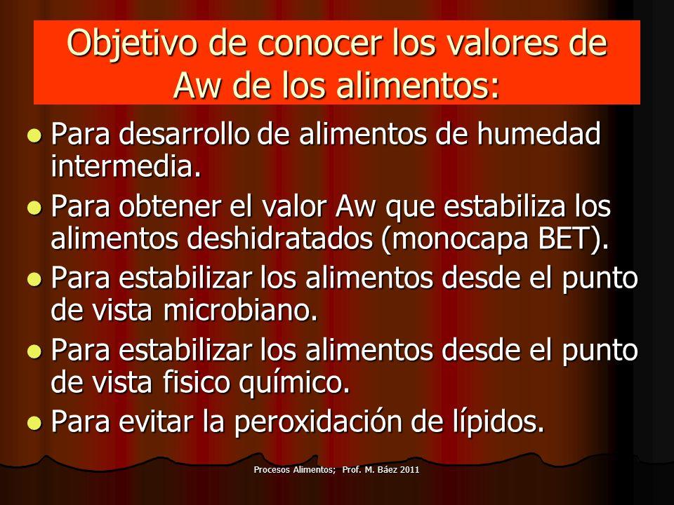 Procesos Alimentos; Prof. M. Báez 2011 Objetivo de conocer los valores de Aw de los alimentos: Para desarrollo de alimentos de humedad intermedia. Par