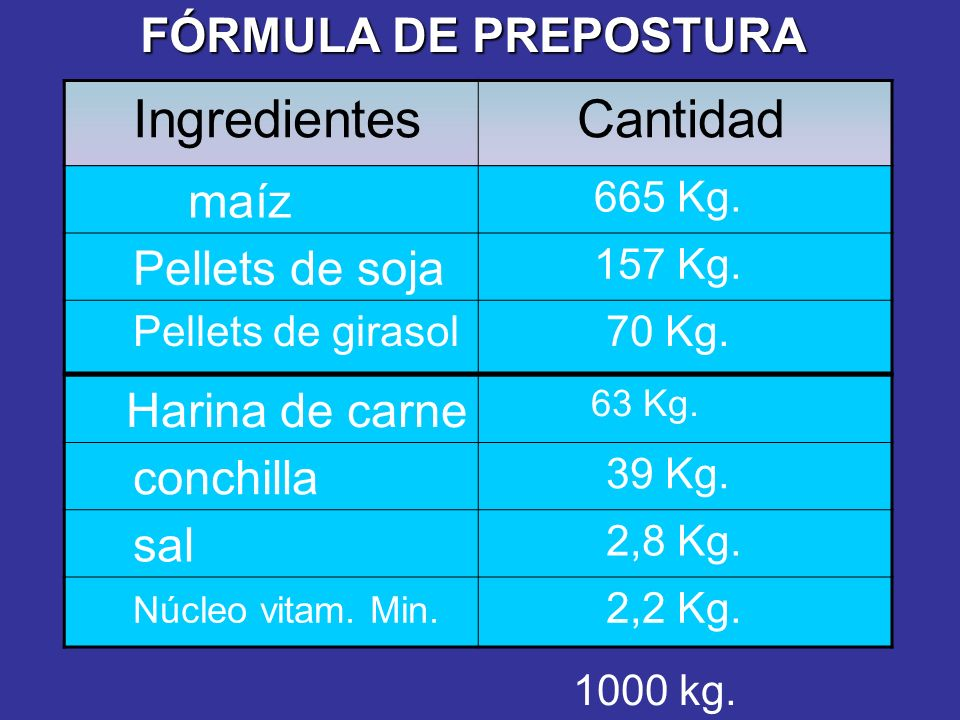 Ingredientes Cantidad maíz 665 Kg.Pellets de soja 157 Kg.