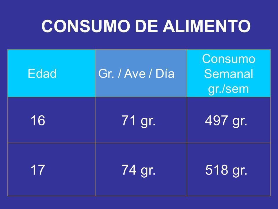 CONSUMO DE ALIMENTO EdadGr. / Ave / Día Consumo Semanal gr./sem 16 71 gr. 497 gr. 17 74 gr. 518 gr.