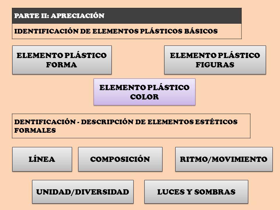 PARTE II: APRECIACIÓN IDENTIFICACIÓN DE ELEMENTOS PLÁSTICOS BÁSICOS ELEMENTO PLÁSTICO FORMA ELEMENTO PLÁSTICO COLOR ELEMENTO PLÁSTICO FIGURAS DENTIFIC