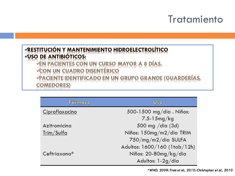 Tratamiento Ciprofloxacino Azitromicina Trim/Sulfa Ceftriaxona* 500-1500 mg/día. Niños: 7.5-15mg/kg 500 mg /día (3d) Niños: 150mg/m2/día TRIM 750/mg/m