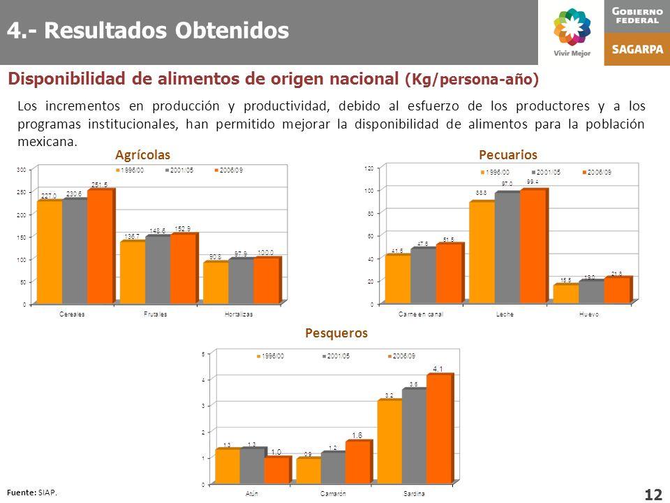 Disponibilidad de alimentos de origen nacional (Kg/persona-año) 12 Los incrementos en producción y productividad, debido al esfuerzo de los productore