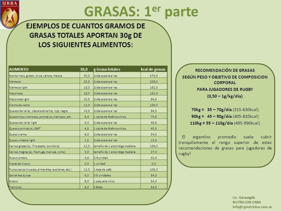 GRASAS: 1 er parte RECOMENDACIÓN DE GRASAS SEGÚN PESO Y OBJETIVO DE COMPOSICION CORPORAL PARA JUGADORES DE RUGBY (0,50 – 1g/kg/día) 70kg = 35 – 70g/día (315-630kcal) 90kg = 45 – 90g/día (405-810kcal) 110kg = 55 – 110g/día (495-990kcal) El argentino promedio suele cubrir tranquilamente el rango superior de estas recomendaciones de grasas para jugadores de rugby.