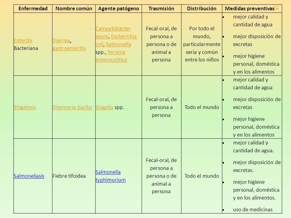 EnfermedadNombre comúnAgente patógenoTrasmisiónDistribuciónMedidas preventivas [1] [1] Enteritis Enteritis Bacteriana DiarreaDiarrea, gastroenteritis
