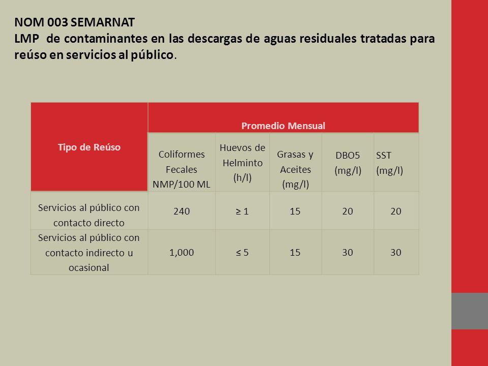 Tipo de Reúso Promedio Mensual Coliformes Fecales NMP/100 ML Huevos de Helminto (h/l) Grasas y Aceites (mg/l) DBO5 (mg/l) SST (mg/l) Servicios al públ
