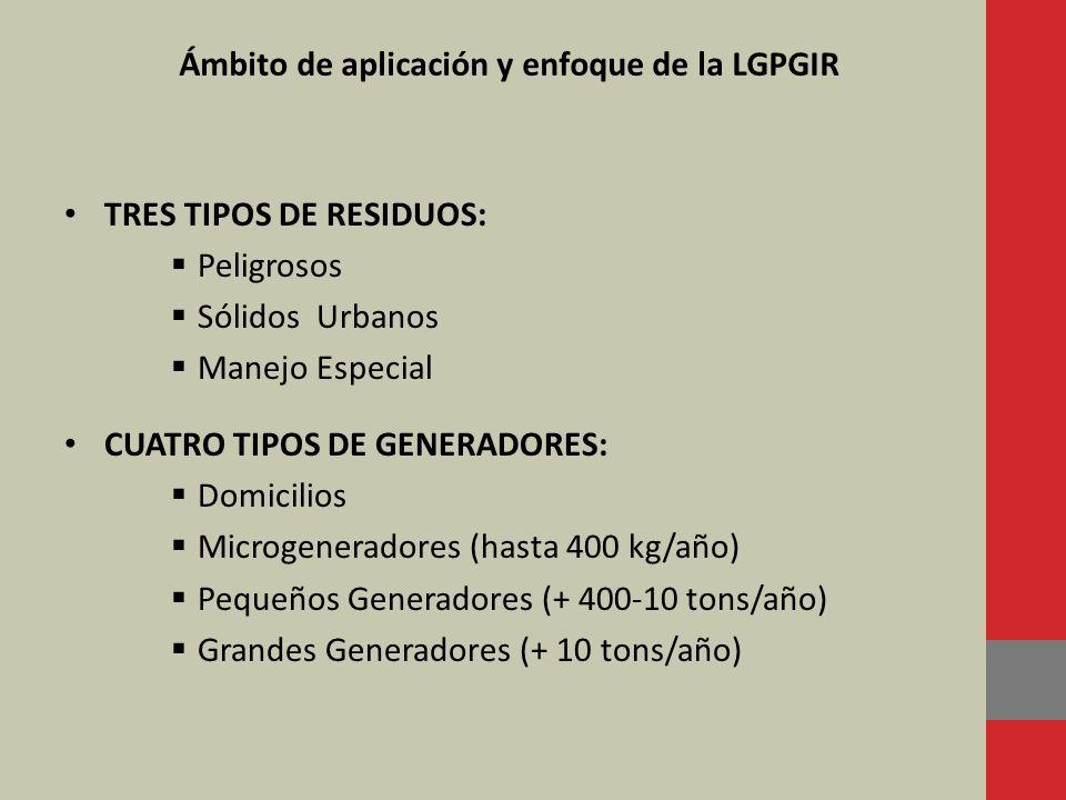 Ámbito de aplicación y enfoque de la LGPGIR TRES TIPOS DE RESIDUOS: Peligrosos Sólidos Urbanos Manejo Especial CUATRO TIPOS DE GENERADORES: Domicilios