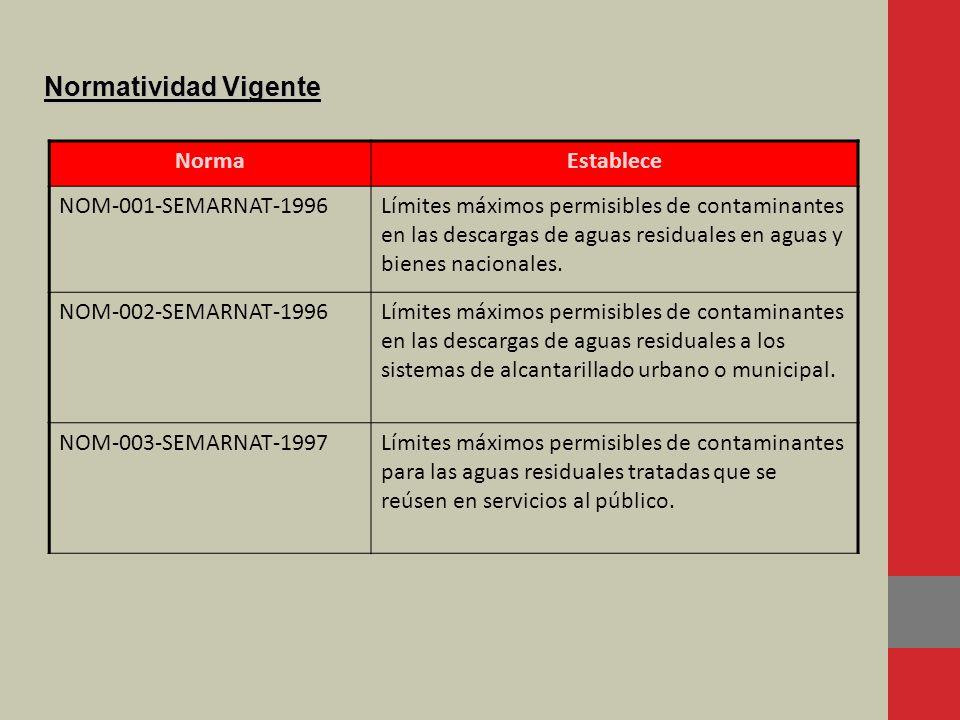 Normatividad Vigente NormaEstablece NOM-001-SEMARNAT-1996Límites máximos permisibles de contaminantes en las descargas de aguas residuales en aguas y