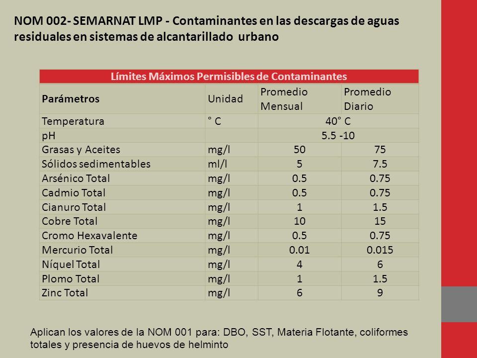 Tipo de Reúso Promedio Mensual Coliformes Fecales NMP/100 ML Huevos de Helminto (h/l) Grasas y Aceites (mg/l) DBO5 (mg/l) SST (mg/l) Servicios al público con contacto directo 240 11520 Servicios al público con contacto indirecto u ocasional 1,000 51530 NOM 003 SEMARNAT LMP de contaminantes en las descargas de aguas residuales tratadas para reúso en servicios al público.