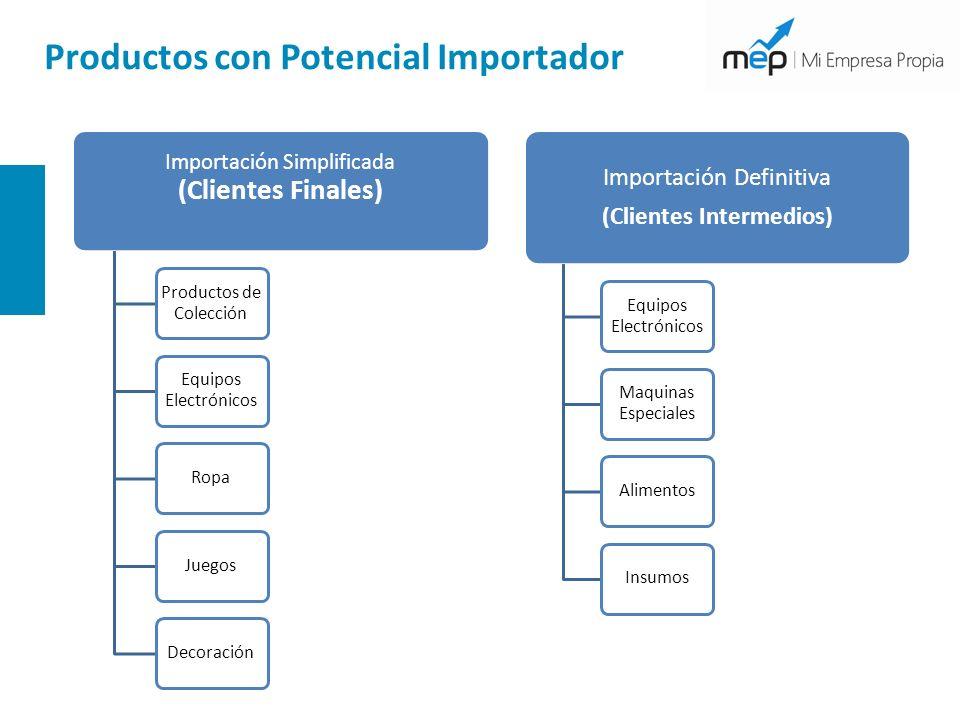 Productos con Potencial Importador Importación Simplificada (Clientes Finales) Productos de Colección Equipos Electrónicos RopaJuegosDecoración Import