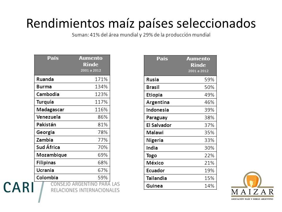 Rendimientos maíz países seleccionados Suman: 41% del área mundial y 29% de la producción mundial País Aumento Rinde 2001 a 2012 Ruanda171% Burma134%