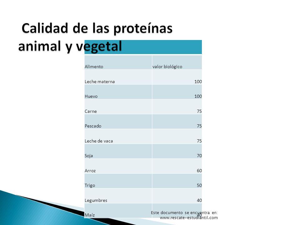 Alimentovalor biológico Leche materna100 Huevo100 Carne75 Pescado75 Leche de vaca75 Soja70 Arroz60 Trigo50 Legumbres40 Maíz40 Este documento se encuen