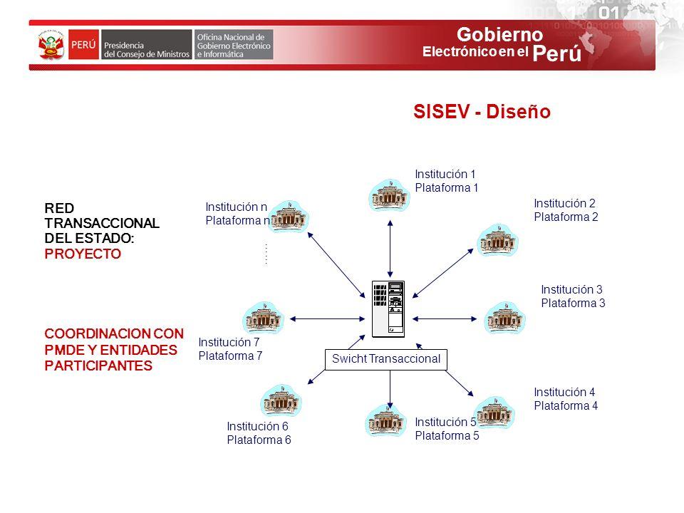 Gobierno Perú Electrónico en el RED TRANSACCIONAL DEL ESTADO: PROYECTO COORDINACION CON PMDE Y ENTIDADES PARTICIPANTES Swicht Transaccional …… Institu